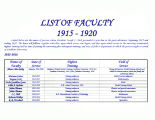 1915-1920 History of the Faculty at Southern University